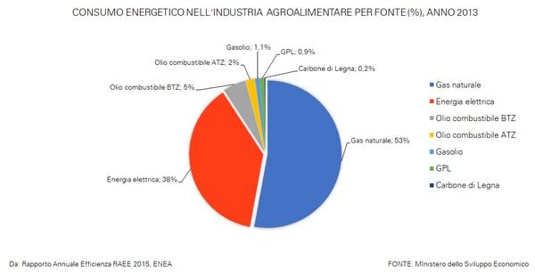 consumo energetico industria agroalimentare