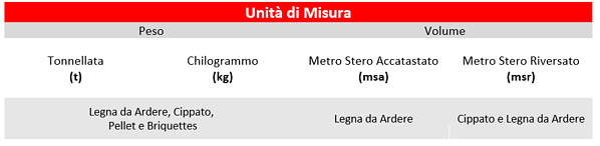 unita-misura-biom