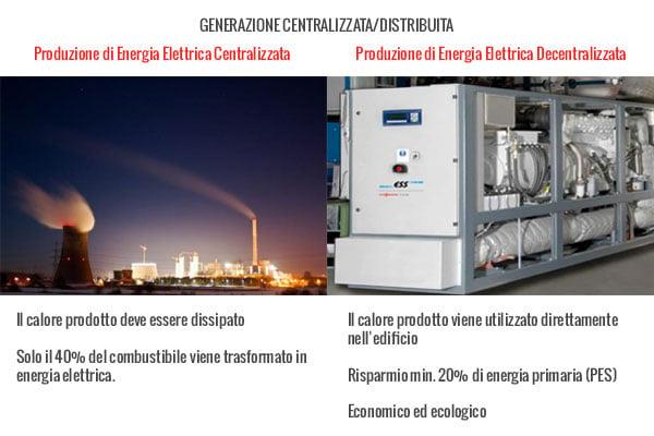 distribuzione-cogenerazione