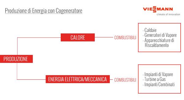 produzione_energia