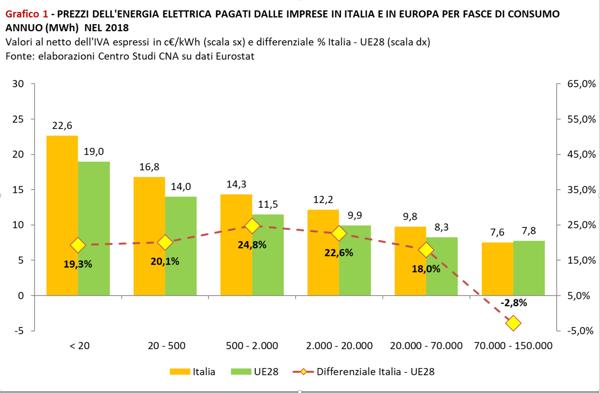 Prezzi energia confronto europa