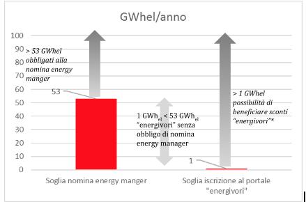Soglia consumi aziende energivore
