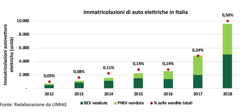 Immatricolazioni auto elettriche Italia
