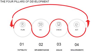 four pillars of development