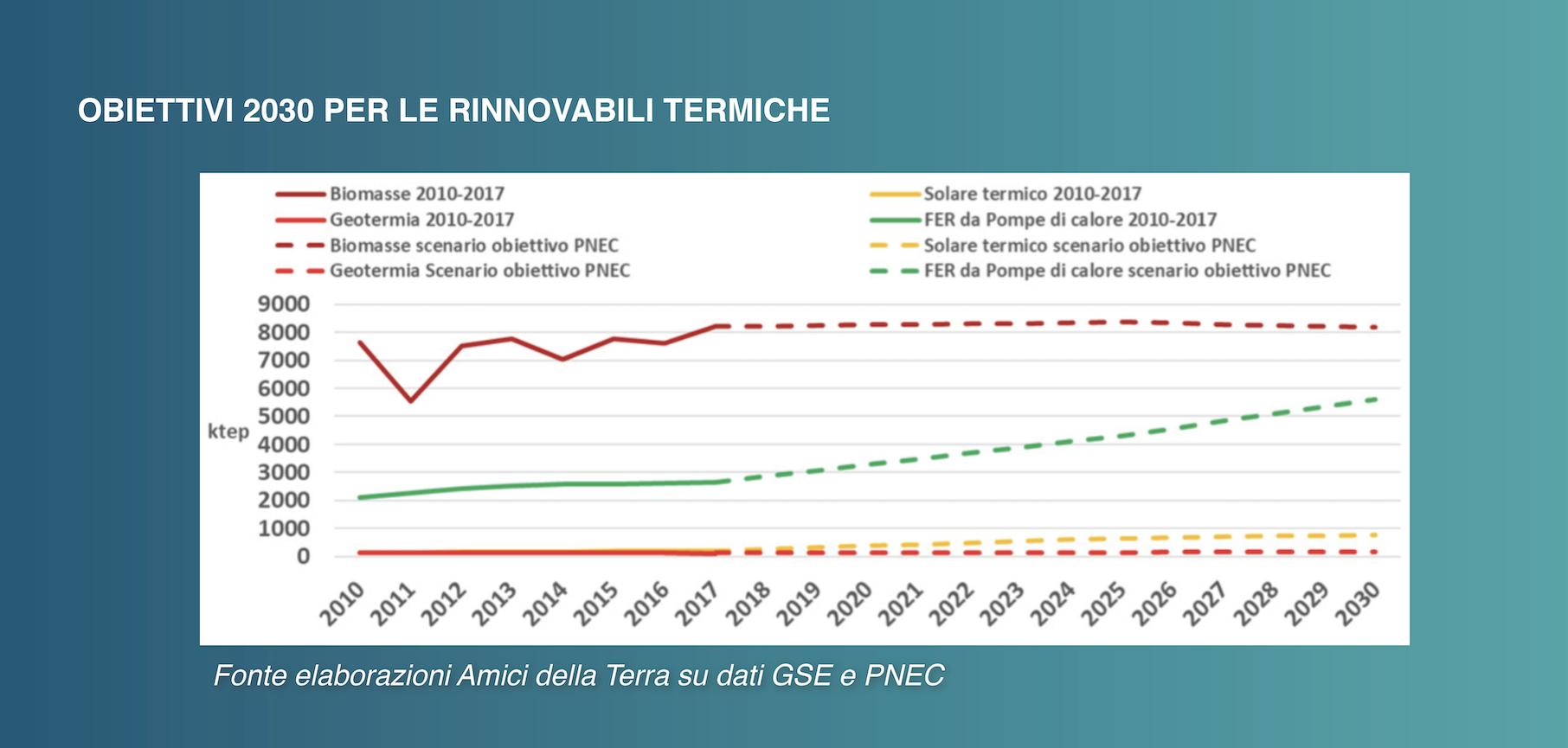 Obiettivi 2030 rinnovabili termiche