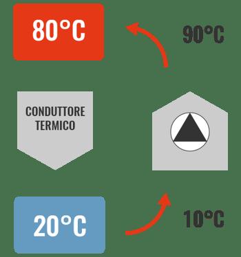 funzionamento-pompa-calore