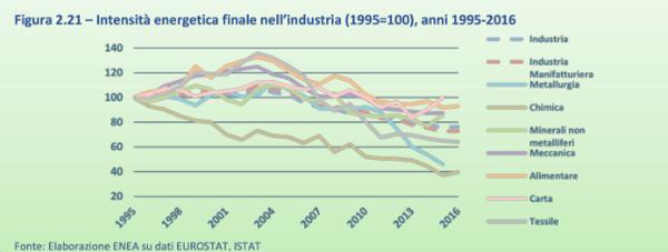 Intensita-energetica-finale-industria-1995-2016