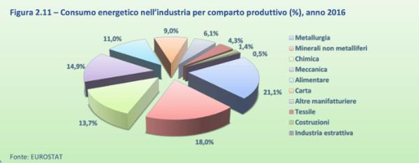 consumo-energetico-industria-2016