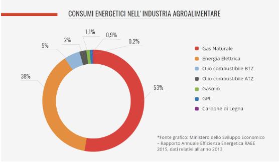 Nel grafico sono evidenziati i consumi energetici orientativi del settore  agroalimentare per tipologia di fonte energetica. Come si può vedere f3d9f306609